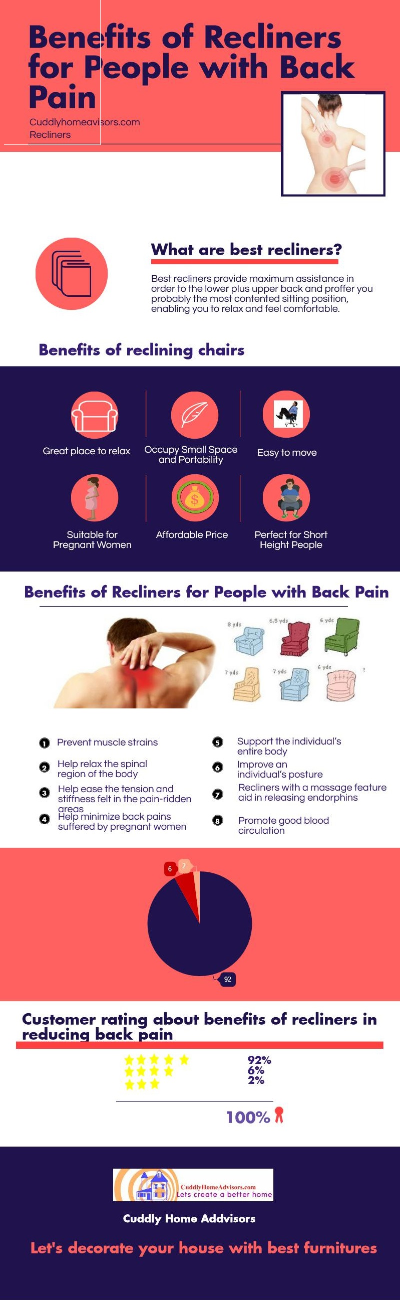 Infographic - Best recliner for back pain  sc 1 st  Cuddly Home Advisors : best recliner for lower back pain - islam-shia.org
