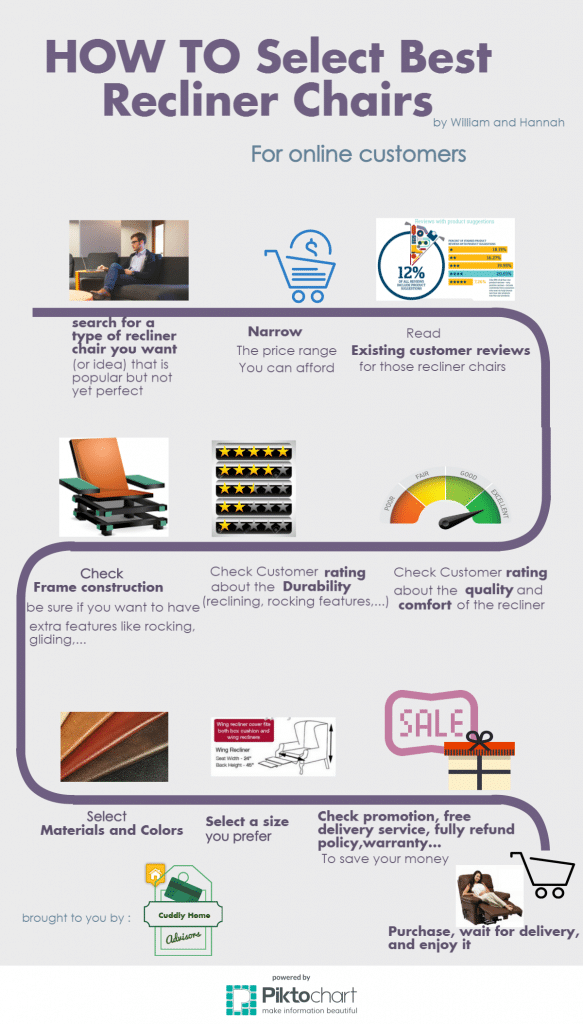 Infographic – How to select the best recliners chair